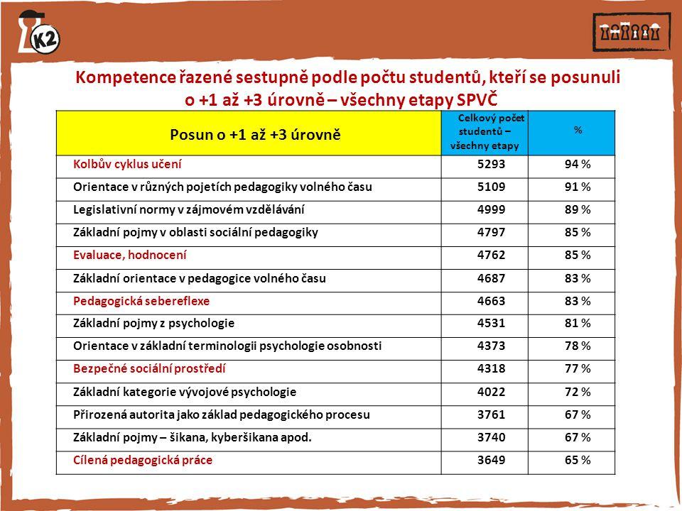 Celkový počet studentů – všechny etapy