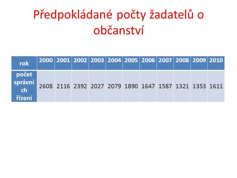 Předpokládané počty žadatelů o občanství