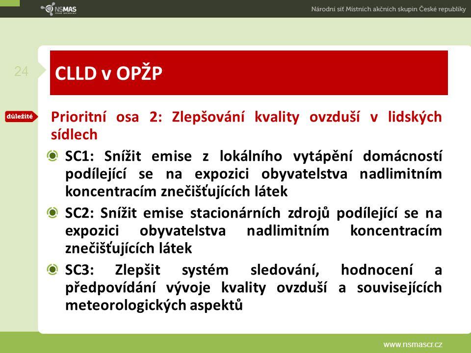 CLLD v OPŽP Prioritní osa 2: Zlepšování kvality ovzduší v lidských sídlech.
