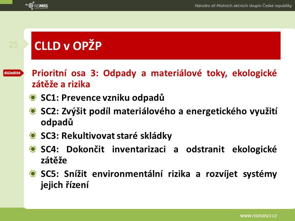 CLLD v OPŽP Prioritní osa 3: Odpady a materiálové toky, ekologické zátěže a rizika. SC1: Prevence vzniku odpadů.