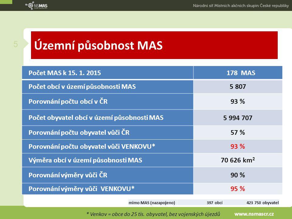 Územní působnost MAS Počet MAS k 15. 1. 2015 178 MAS