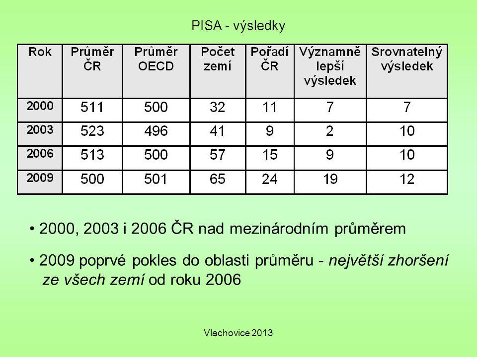 2000, 2003 i 2006 ČR nad mezinárodním průměrem