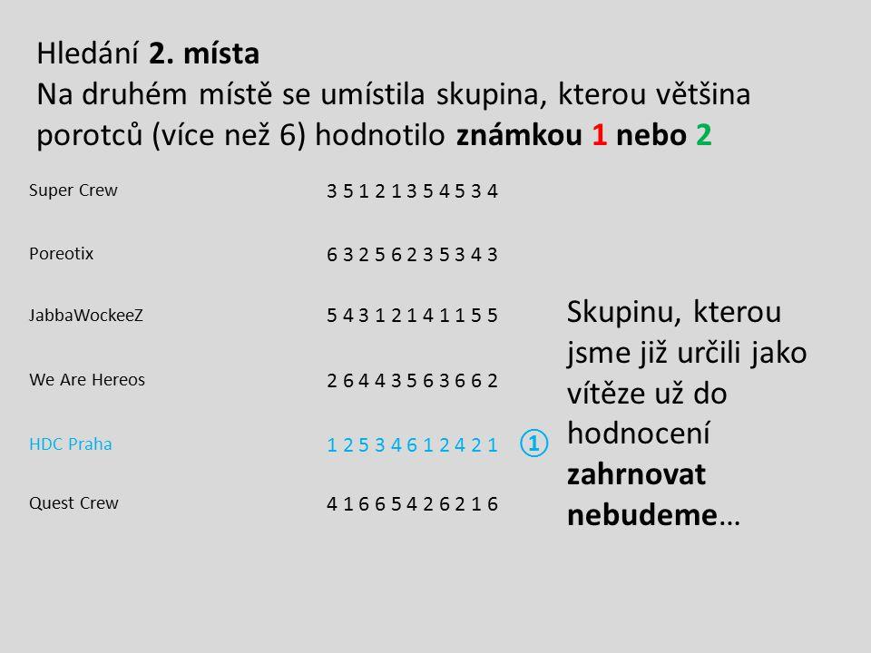 Hledání 2. místa Na druhém místě se umístila skupina, kterou většina porotců (více než 6) hodnotilo známkou 1 nebo 2.