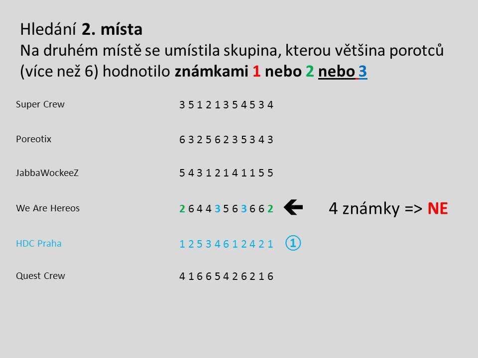  Hledání 2. místa 4 známky => NE