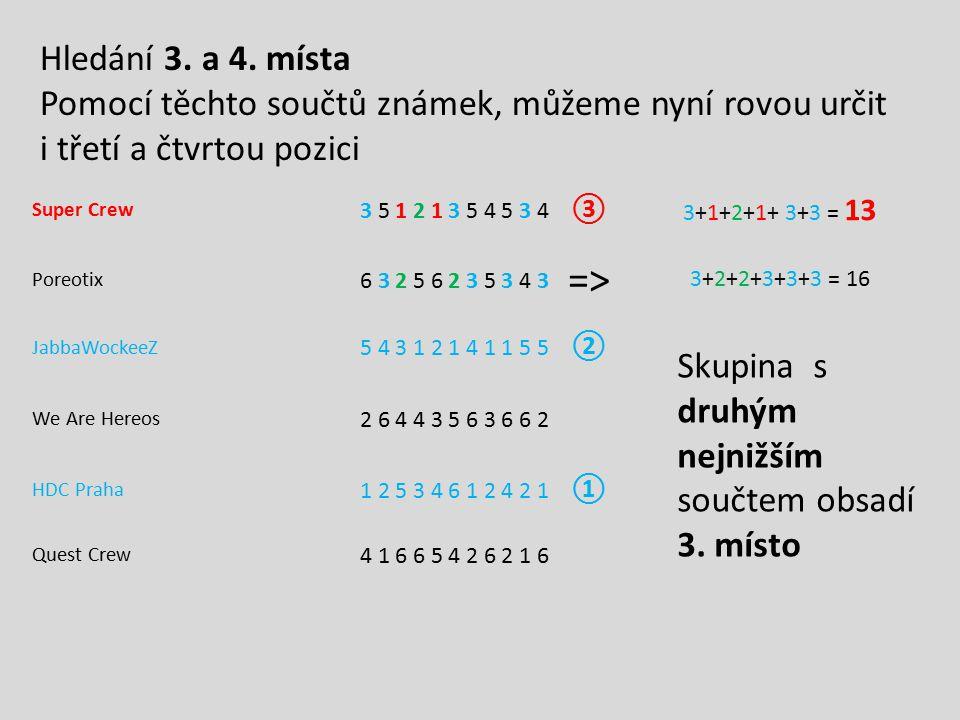 Hledání 3. a 4. místa Pomocí těchto součtů známek, můžeme nyní rovou určit i třetí a čtvrtou pozici.