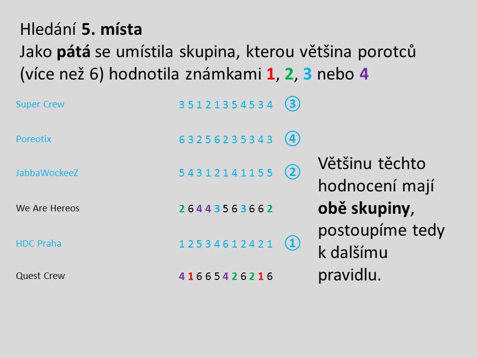 Hledání 5. místa Jako pátá se umístila skupina, kterou většina porotců (více než 6) hodnotila známkami 1, 2, 3 nebo 4.