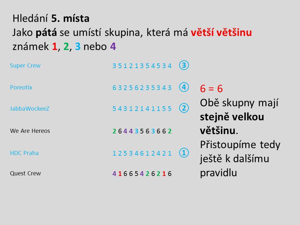 Hledání 5. místa Jako pátá se umístí skupina, která má větší většinu známek 1, 2, 3 nebo 4. Super Crew.