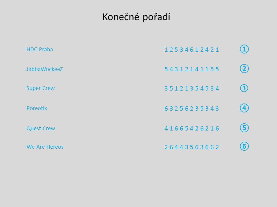Konečné pořadí HDC Praha. 1 2 5 3 4 6 1 2 4 2 1. ①. JabbaWockeeZ. 5 4 3 1 2 1 4 1 1 5 5. ②. Super Crew.