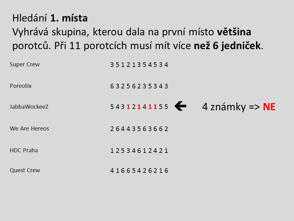 Hledání 1. místa Vyhrává skupina, kterou dala na první místo většina porotců. Při 11 porotcích musí mít více než 6 jedniček.