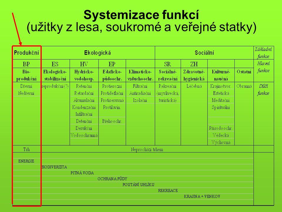 Systemizace funkcí (užitky z lesa, soukromé a veřejné statky)