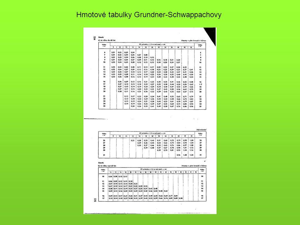 Hmotové tabulky Grundner-Schwappachovy
