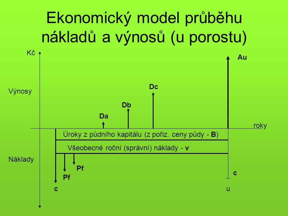 Ekonomický model průběhu nákladů a výnosů (u porostu)