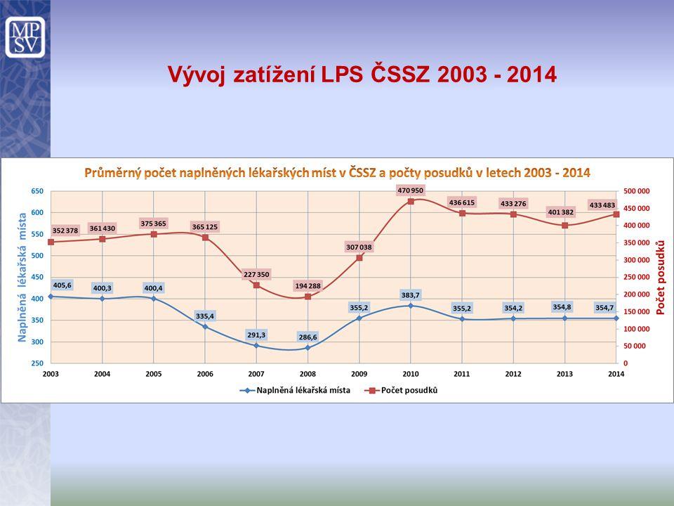 Vývoj zatížení LPS ČSSZ 2003 - 2014