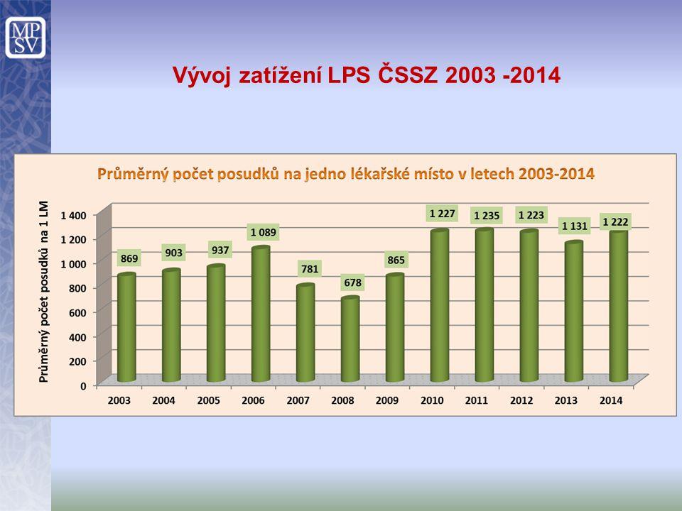 Vývoj zatížení LPS ČSSZ 2003 -2014