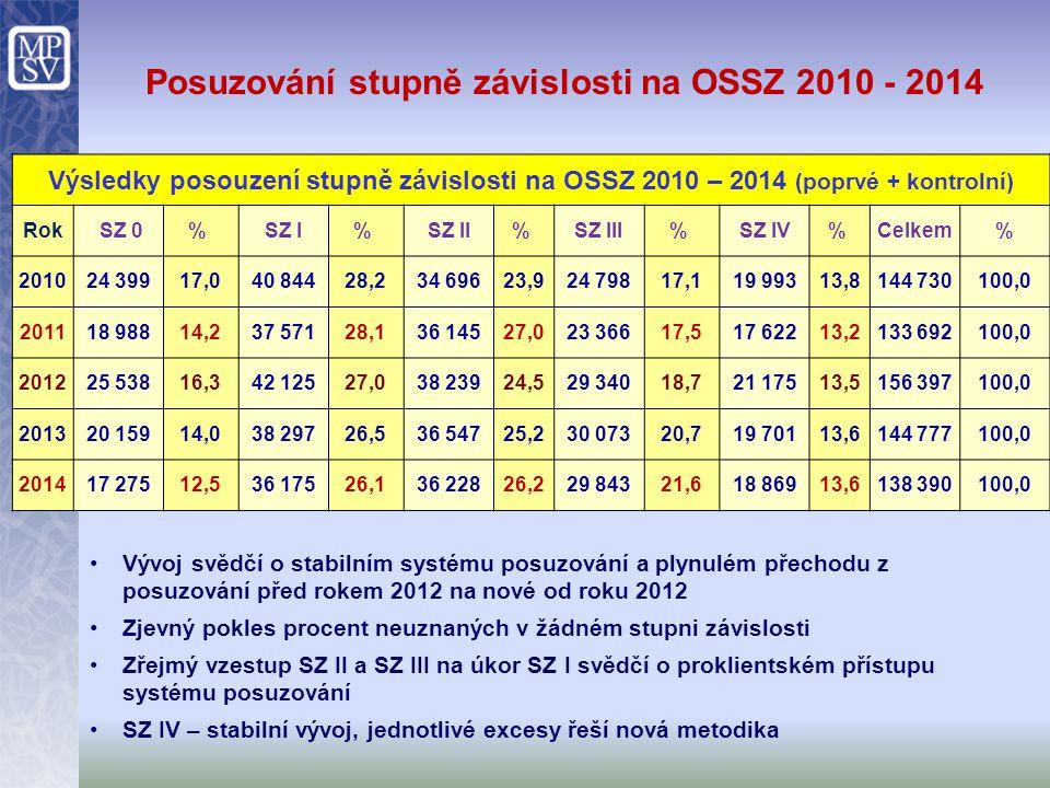 Posuzování stupně závislosti na OSSZ 2010 - 2014
