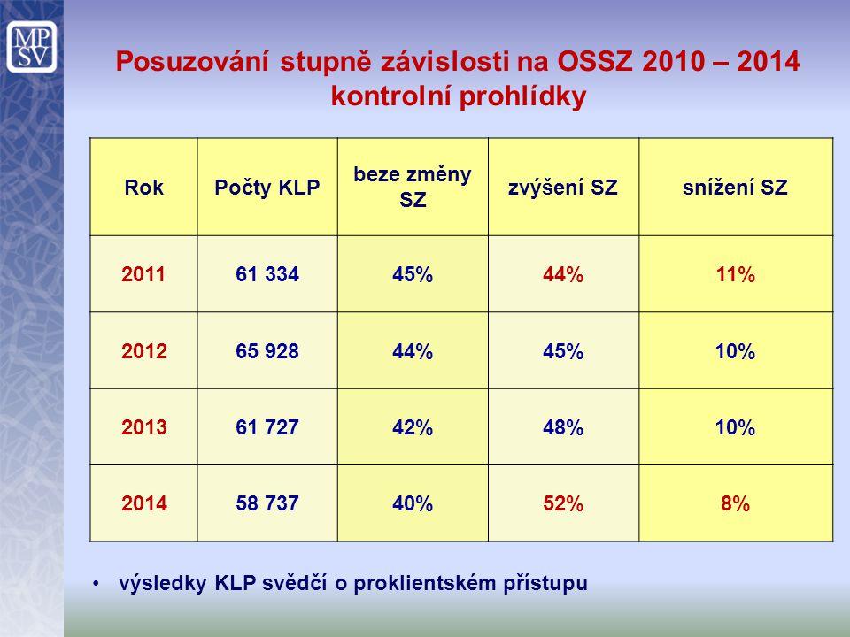 Posuzování stupně závislosti na OSSZ 2010 – 2014 kontrolní prohlídky