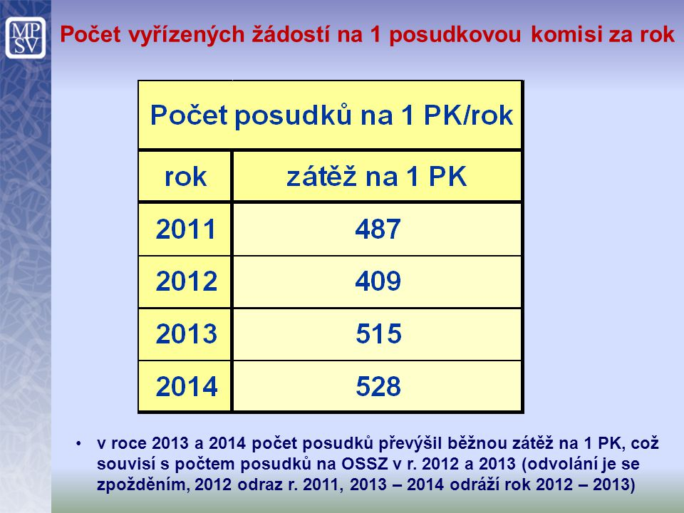 Počet vyřízených žádostí na 1 posudkovou komisi za rok