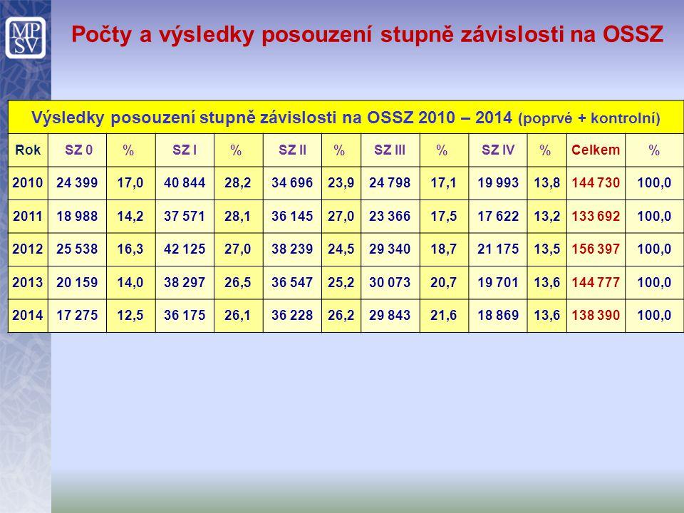 Počty a výsledky posouzení stupně závislosti na OSSZ