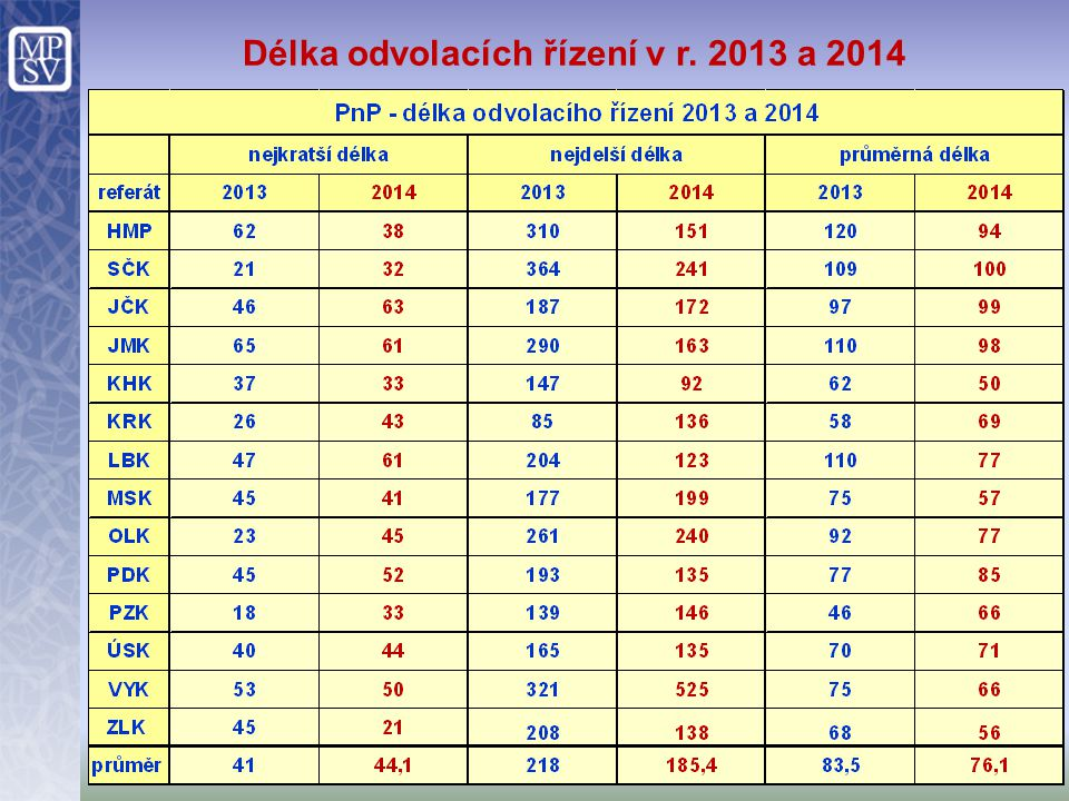 Délka odvolacích řízení v r. 2013 a 2014