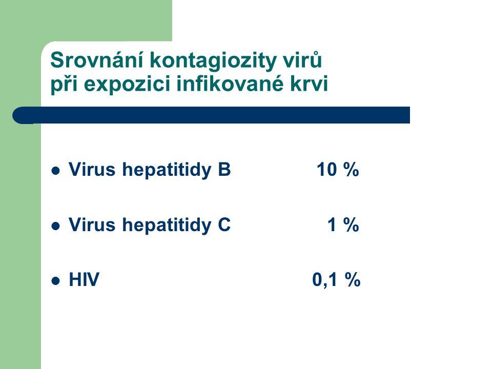 Srovnání kontagiozity virů při expozici infikované krvi