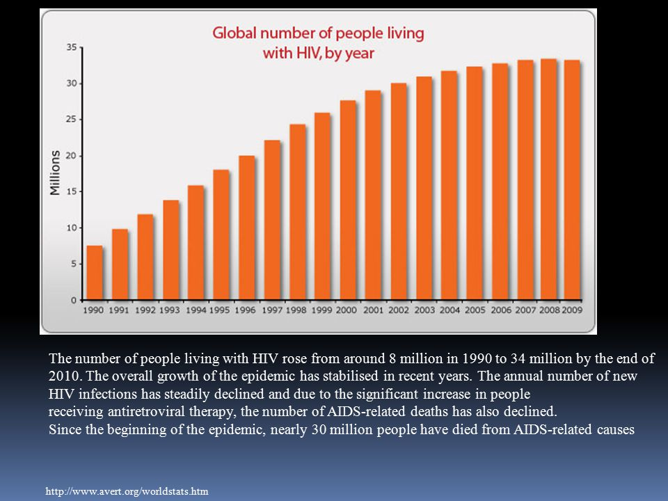 The number of people living with HIV rose from around 8 million in 1990 to 34 million by the end of 2010. The overall growth of the epidemic has stabilised in recent years. The annual number of new HIV infections has steadily declined and due to the significant increase in people receiving antiretroviral therapy, the number of AIDS-related deaths has also declined.