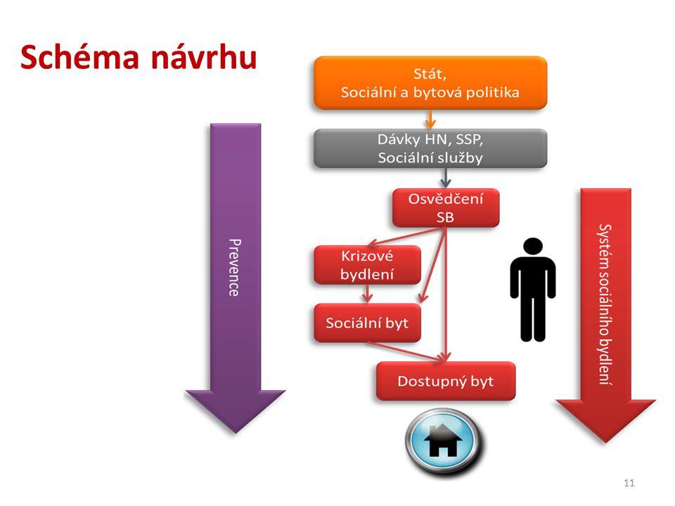Schéma návrhu