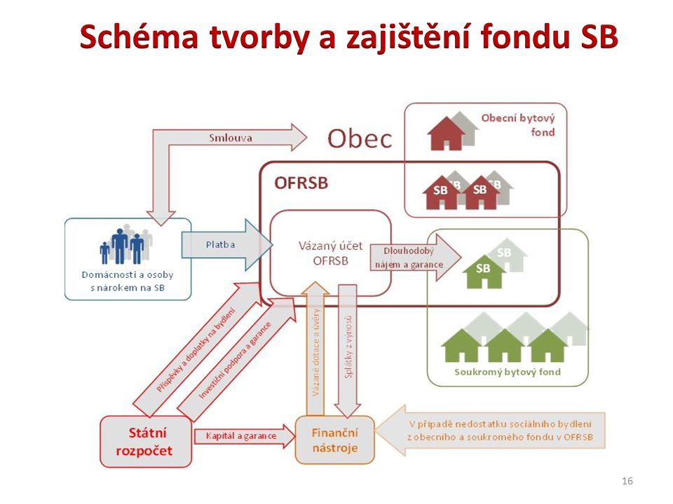 Schéma tvorby a zajištění fondu SB