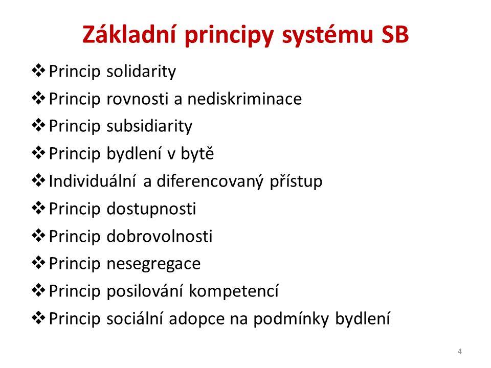 Základní principy systému SB