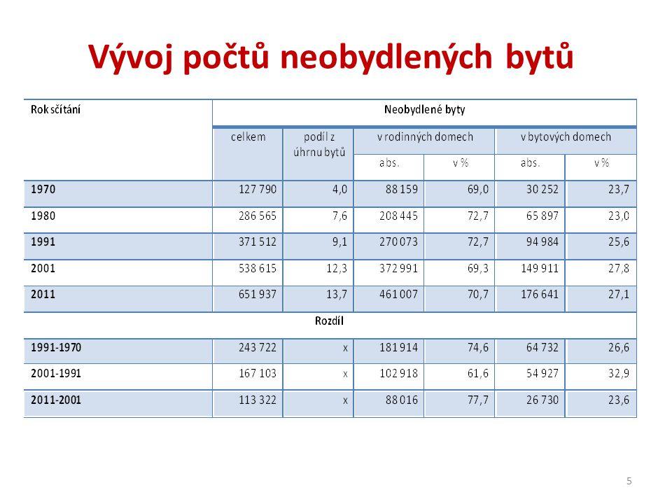 Vývoj počtů neobydlených bytů