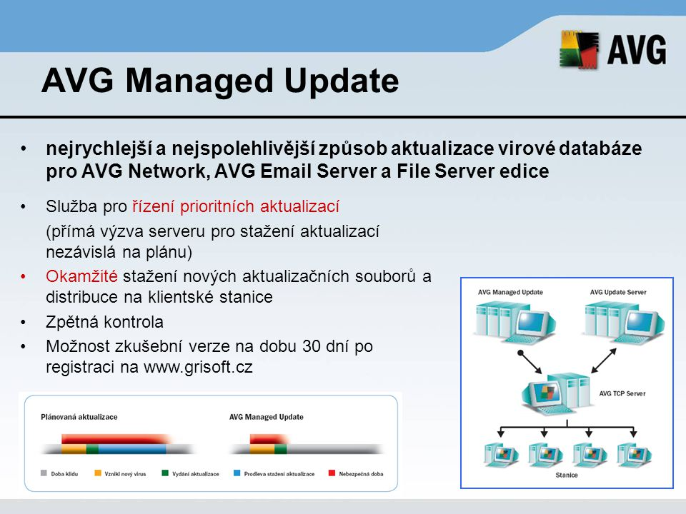 AVG Managed Update nejrychlejší a nejspolehlivější způsob aktualizace virové databáze pro AVG Network, AVG Email Server a File Server edice.