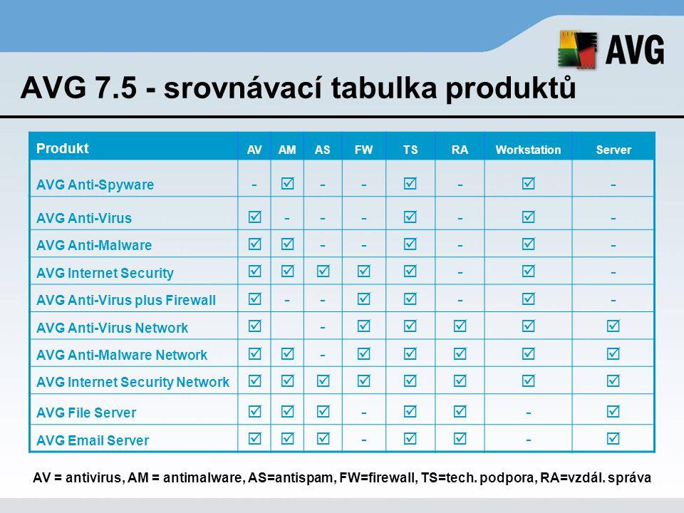 AVG 7.5 - srovnávací tabulka produktů