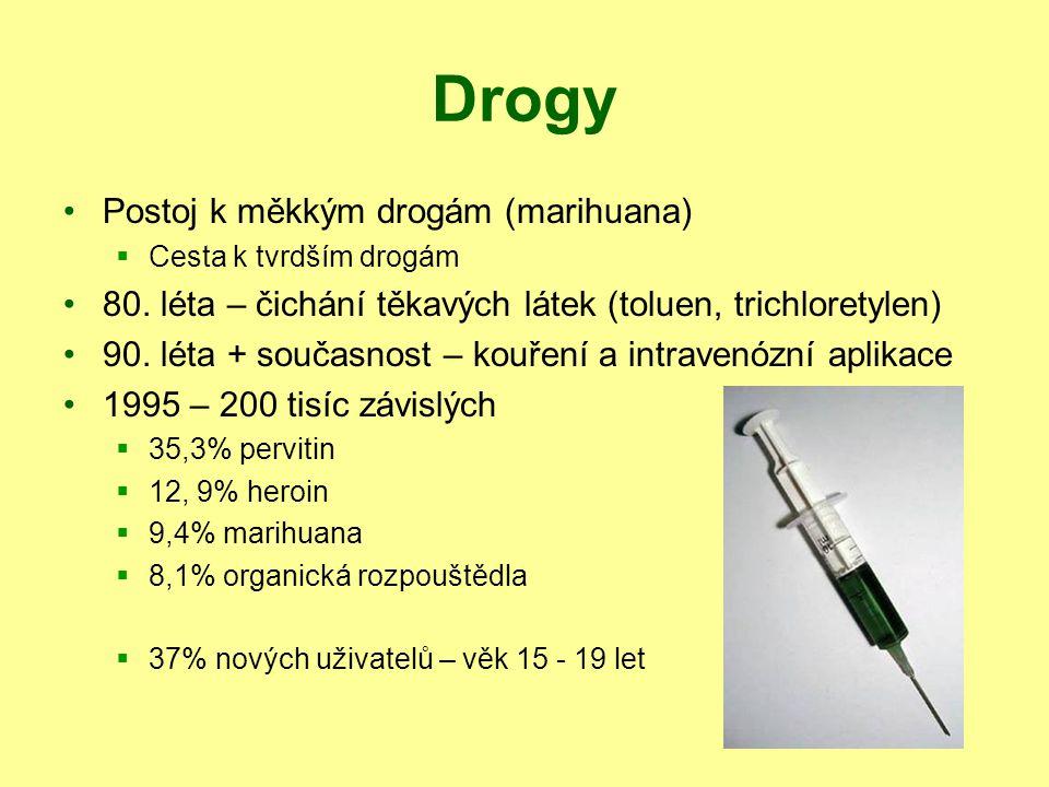 Drogy Postoj k měkkým drogám (marihuana)