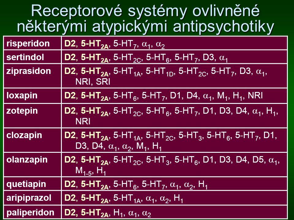 Receptorové systémy ovlivněné některými atypickými antipsychotiky