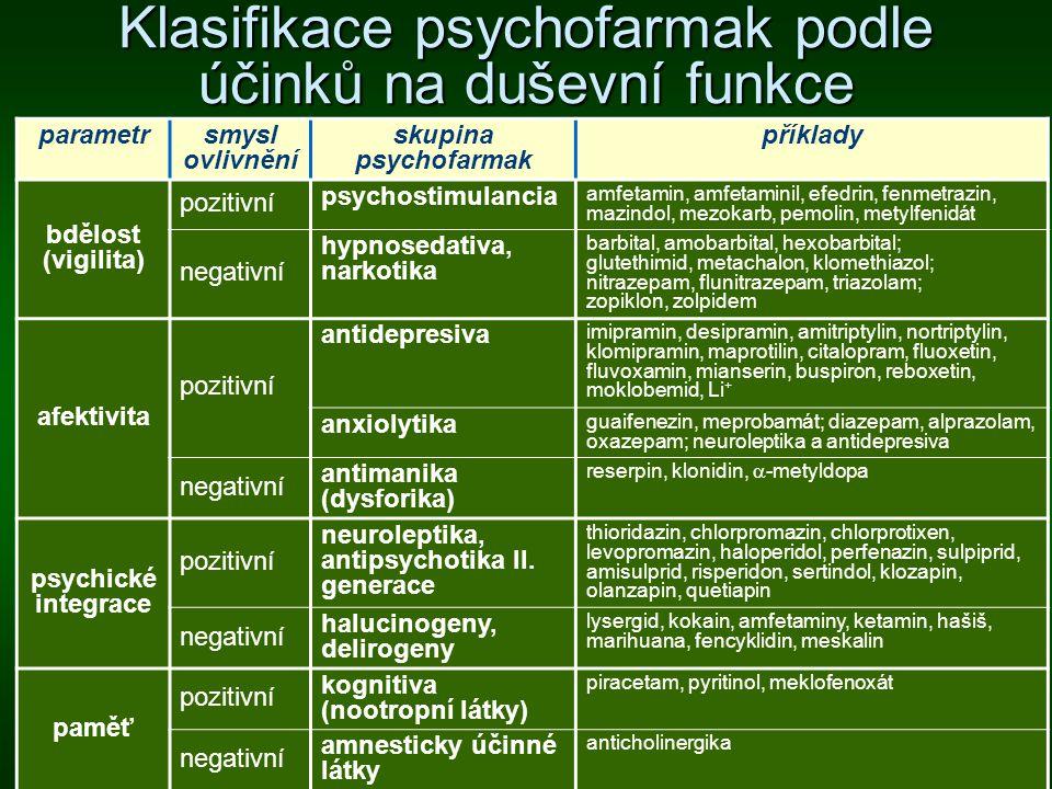 Klasifikace psychofarmak podle účinků na duševní funkce