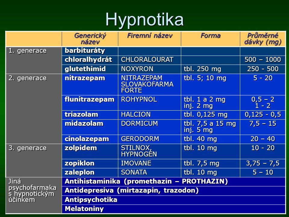Hypnotika Generický název Firemní název Forma Průměrné dávky (mg)