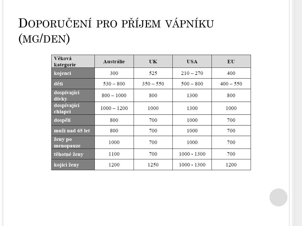 Doporučení pro příjem vápníku (mg/den)