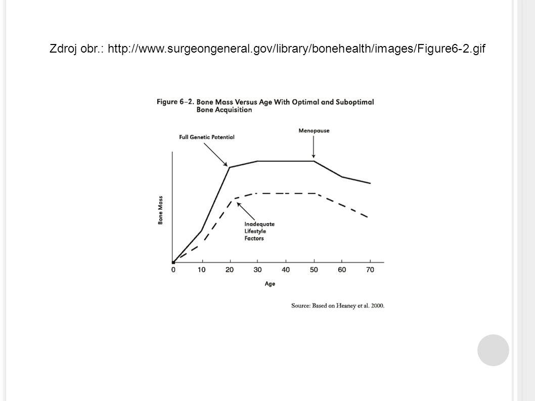 Zdroj obr. : http://www. surgeongeneral