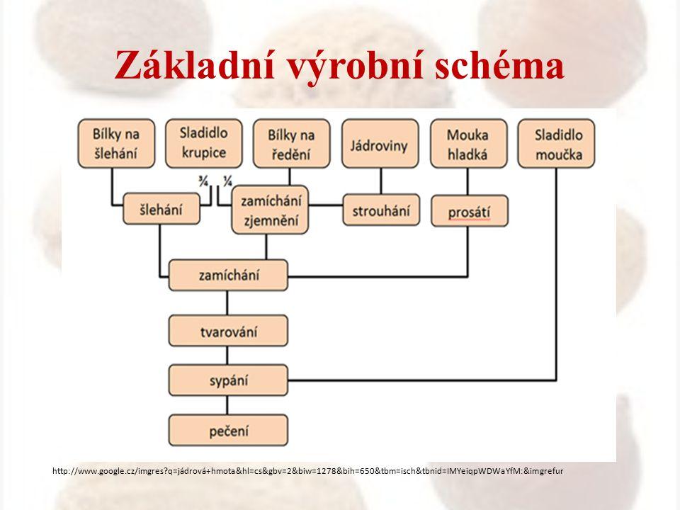 Základní výrobní schéma