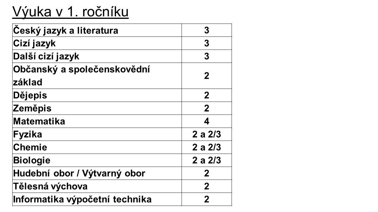 Výuka v 1. ročníku Český jazyk a literatura 3 Cizí jazyk