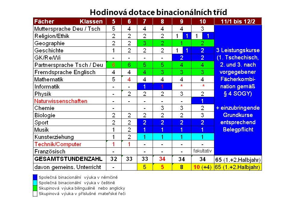 Hodinová dotace binacionálních tříd