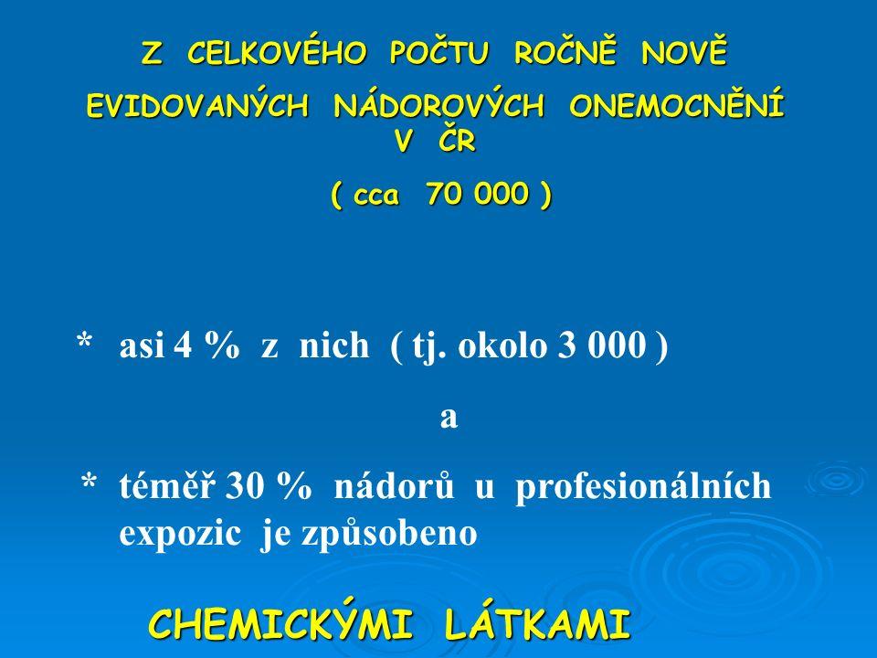 Z CELKOVÉHO POČTU ROČNĚ NOVĚ EVIDOVANÝCH NÁDOROVÝCH ONEMOCNĚNÍ V ČR