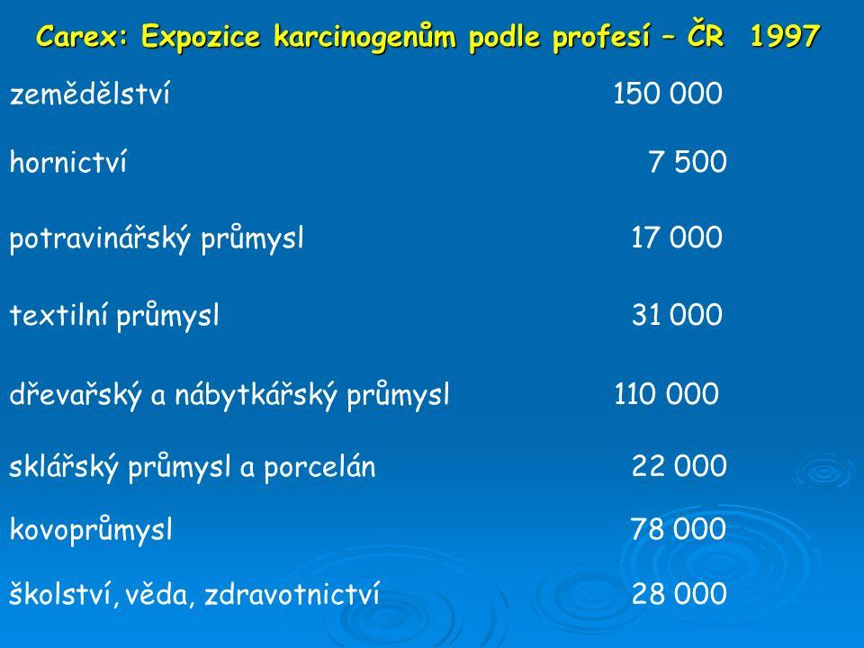 Carex: Expozice karcinogenům podle profesí – ČR 1997