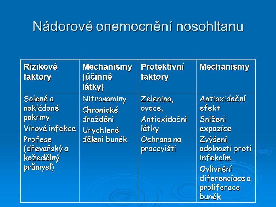 Nádorové onemocnění nosohltanu