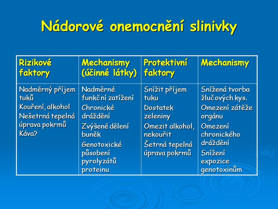 Nádorové onemocnění slinivky