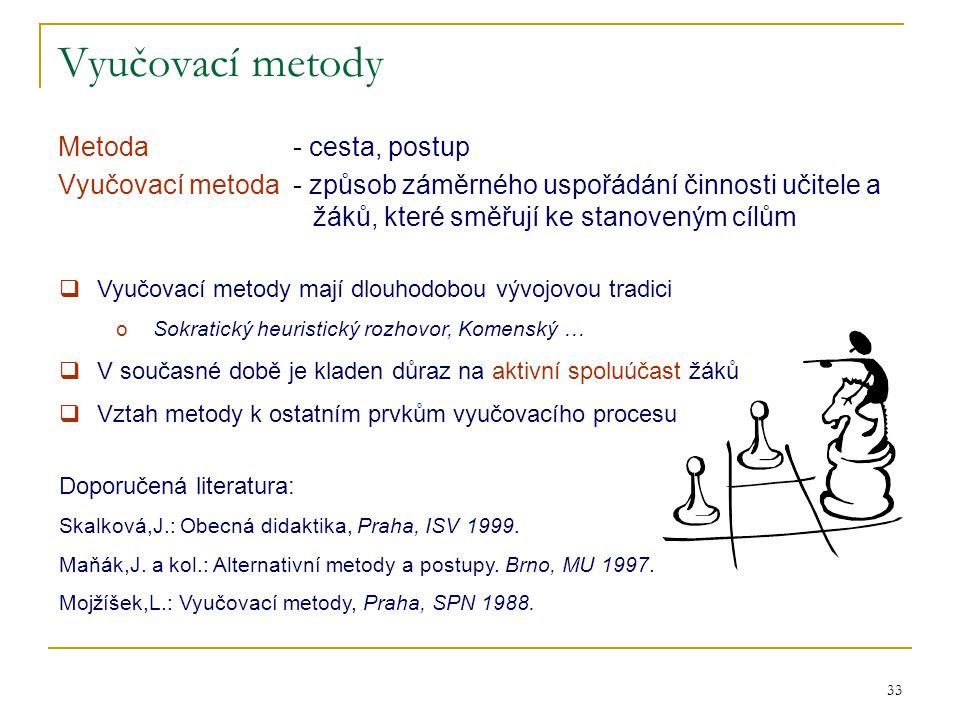 Vyučovací metody Metoda - cesta, postup