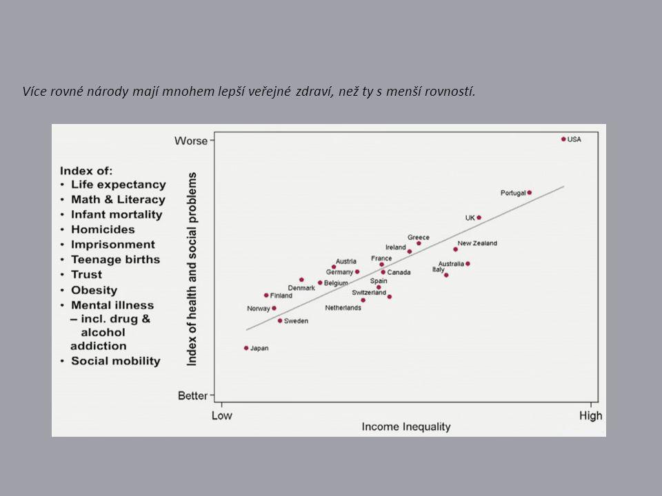 Více rovné národy mají mnohem lepší veřejné zdraví, než ty s menší rovností.