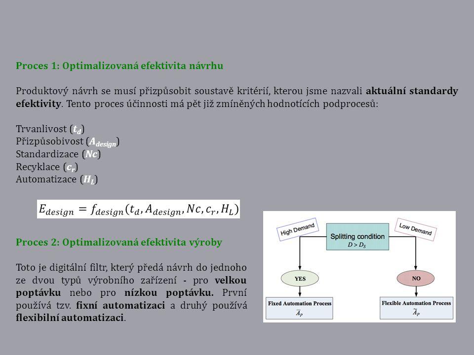 Proces 1: Optimalizovaná efektivita návrhu