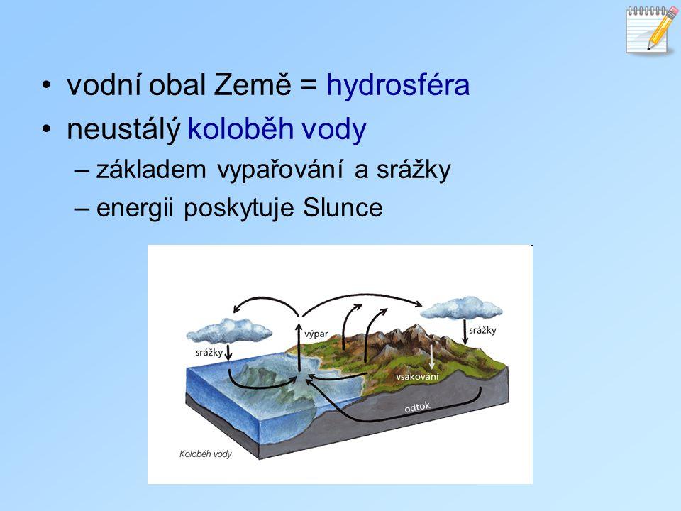 vodní obal Země = hydrosféra neustálý koloběh vody