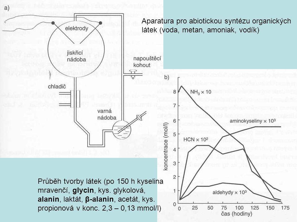 Aparatura pro abiotickou syntézu organických látek (voda, metan, amoniak, vodík)