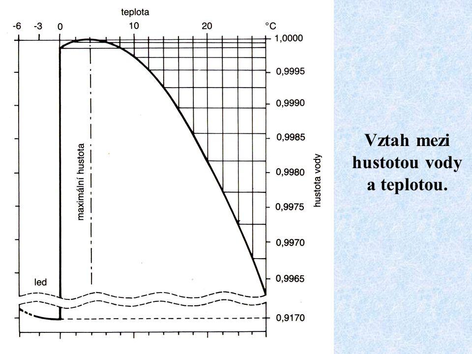 Vztah mezi hustotou vody a teplotou.